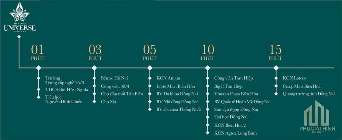 Liên kết vùng dự án Biên Hòa Univer Complex Đồng Nai